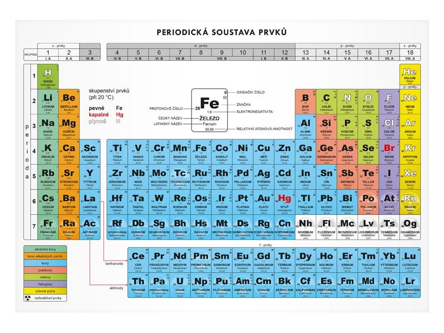 Výsledek obrázku pro periodická soustava prvků